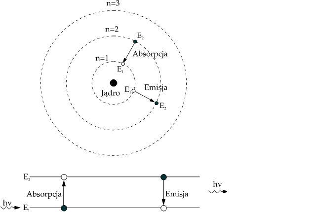 absorpcja i emisja energii w akcji laserowej